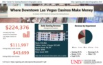 Where Downtown Las Vegas Casinos Make Money: An Analysis of 2017 Results for Gaming & Non-Gaming Revenue