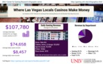 Where Las Vegas Locals Casinos Make Money