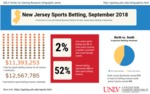 New Jersey Sports Betting, September 2018