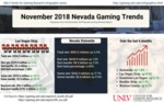 November 2018 Nevada Gaming Trends