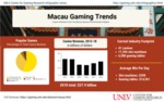 Macau Gaming Snapshot: Casino Statistics from the Macau Special Administrative Region